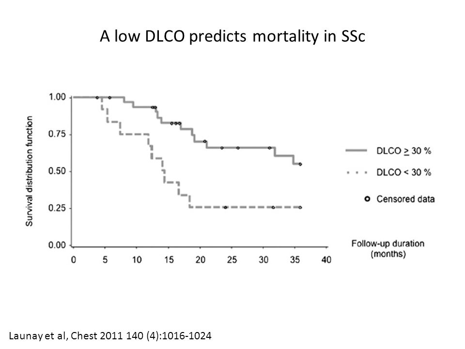 Launay et al, Chest 2011 140 (4):1016-1024 A low DLCO predicts mortality in SSc