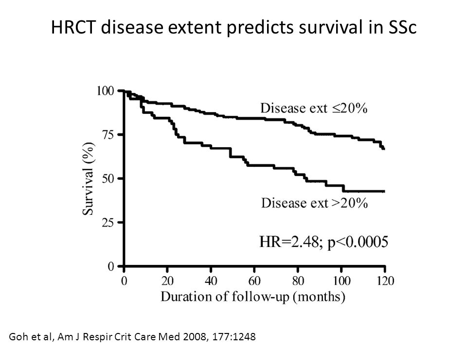 Goh et al, Am J Respir Crit Care Med 2008, 177:1248 HRCT disease extent predicts survival in SSc