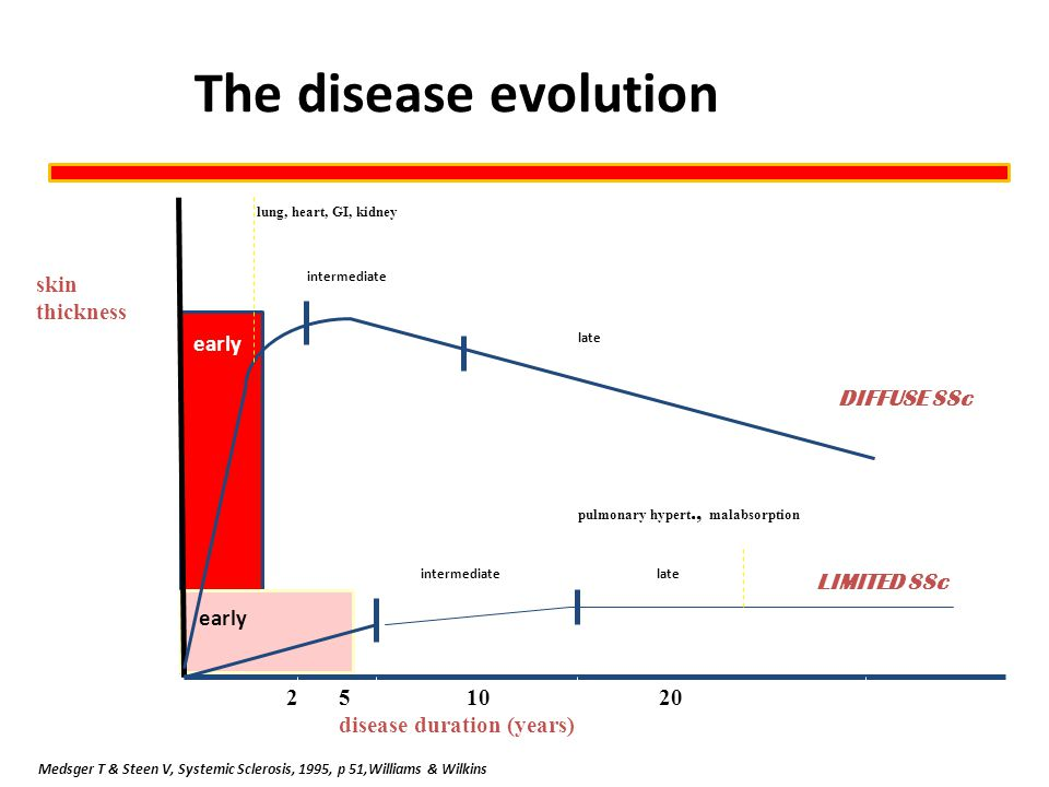 The disease evolution skin thickness 2 5 10 20 disease duration (years) early intermediatelate LIMITED SSc pulmonary hypert., malabsorption early inte