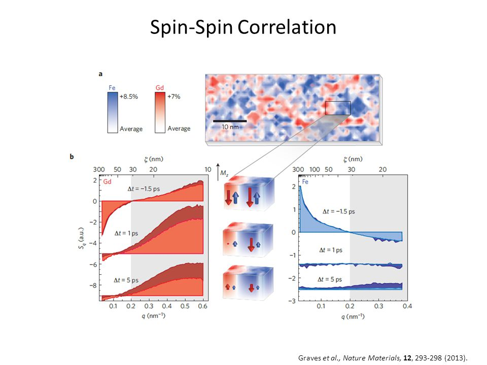 Spin-Spin Correlation Graves et al., Nature Materials, 12, 293-298 (2013).