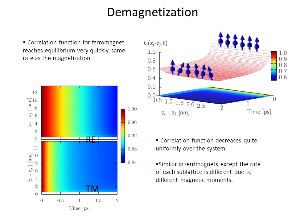 Demagnetization  Correlation function for ferromagnet reaches equilibrium very quickly, same rate as the magnetization.