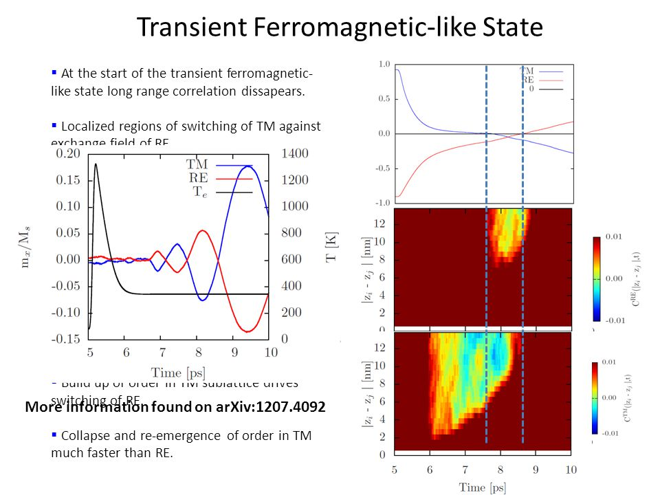 Transient Ferromagnetic-like State  At the start of the transient ferromagnetic- like state long range correlation dissapears.