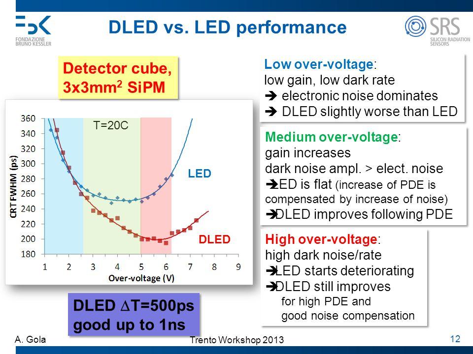 Trento Workshop 2013 A. Gola 12 DLED vs. LED performance Detector cube, 3x3mm 2 SiPM Detector cube, 3x3mm 2 SiPM DLED LED Low over-voltage: low gain,
