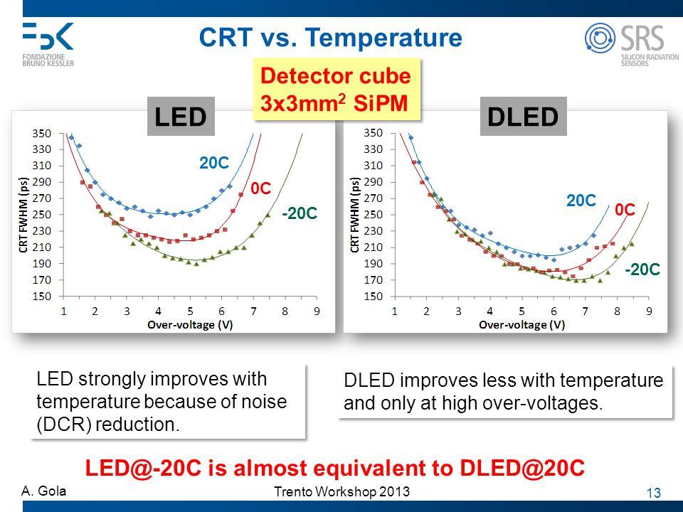 Trento Workshop 2013 A. Gola 13 CRT vs. Temperature 0C LEDDLED 20C -20C 0C 20C -20C LED strongly improves with temperature because of noise (DCR) redu