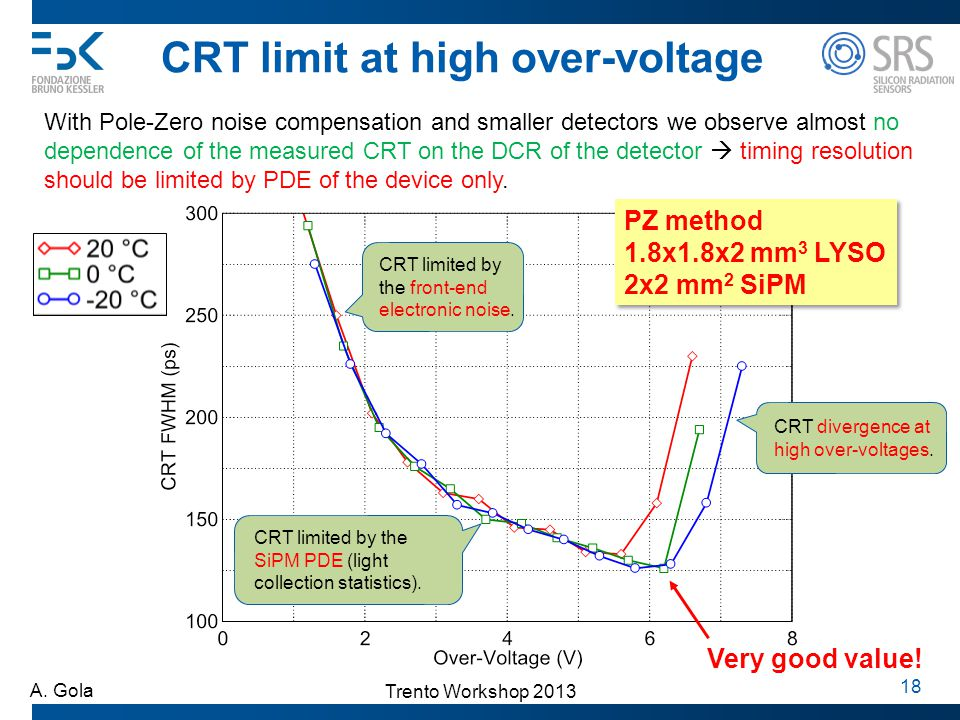 Trento Workshop 2013 A. Gola 18 CRT limit at high over-voltage With Pole-Zero noise compensation and smaller detectors we observe almost no dependence