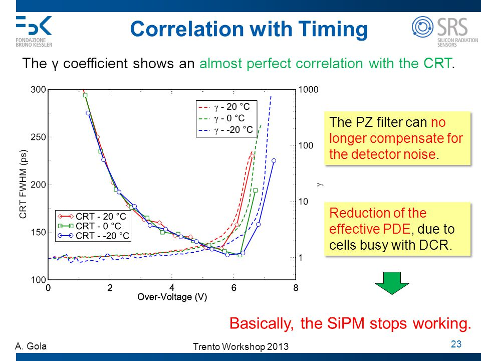 Trento Workshop 2013 A. Gola 23 Correlation with Timing The γ coefficient shows an almost perfect correlation with the CRT. The PZ filter can no longe