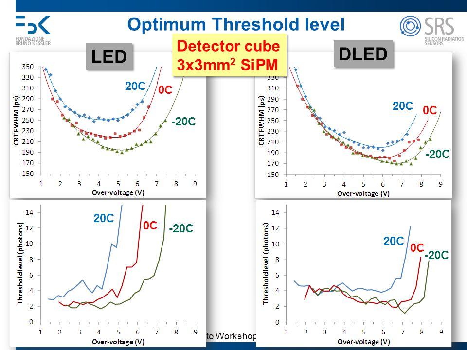 Trento Workshop 2013 A. Gola 29 Optimum Threshold level 0C LED DLED 20C -20C 0C 20C -20C Detector cube 3x3mm 2 SiPM Detector cube 3x3mm 2 SiPM 0C 20C