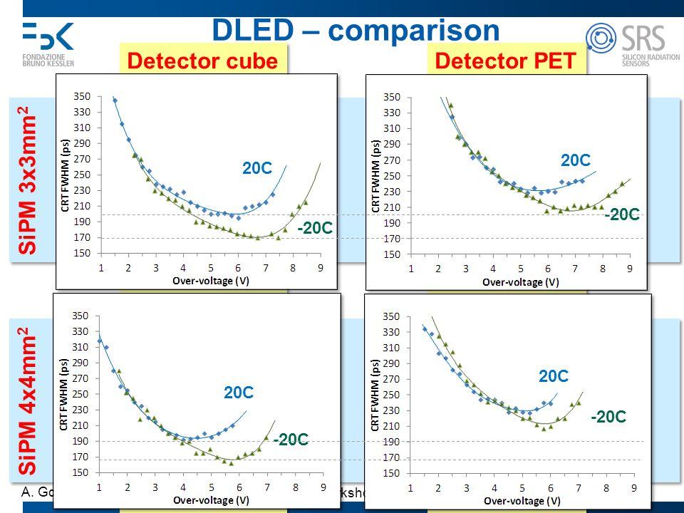 Trento Workshop 2013 A. Gola Detector PET Detector cube SiPM 3x3mm 2 SiPM 4x4mm 2 33 DLED – comparison 20C -20C 20C -20C 20C -20C 20C -20C