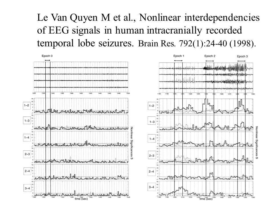 Le Van Quyen M et al., Nonlinear interdependencies of EEG signals in human intracranially recorded temporal lobe seizures.