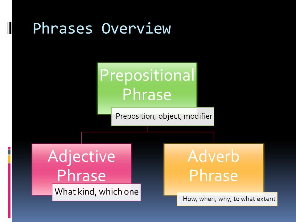 Phrases Overview Prepositional Phrase Preposition, object, modifier Adjective Phrase What kind, which one Adverb Phrase How, when, why, to what extent