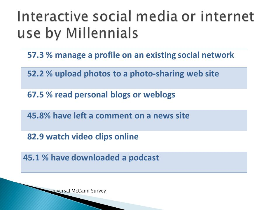 Universal McCann Survey 57.3 % manage a profile on an existing social network 52.2 % upload photos to a photo-sharing web site 67.5 % read personal bl
