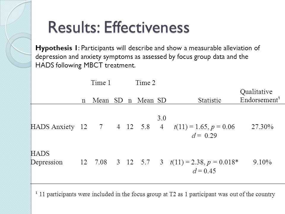 Results: Effectiveness Time 1Time 2 nMeanSD nMeanSD Statistic Qualitative Endorsement ¹ HADS Anxiety1274 5.8 3.0 4t(11) = 1.65, p = 0.0627.30% d = 0.2