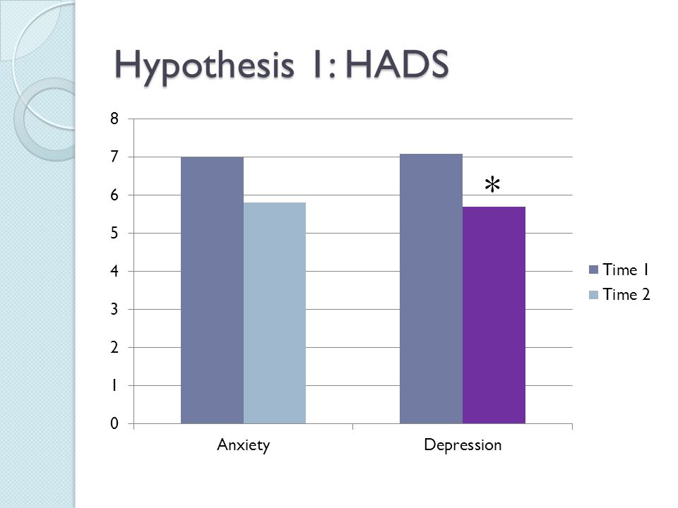 Hypothesis 1: HADS