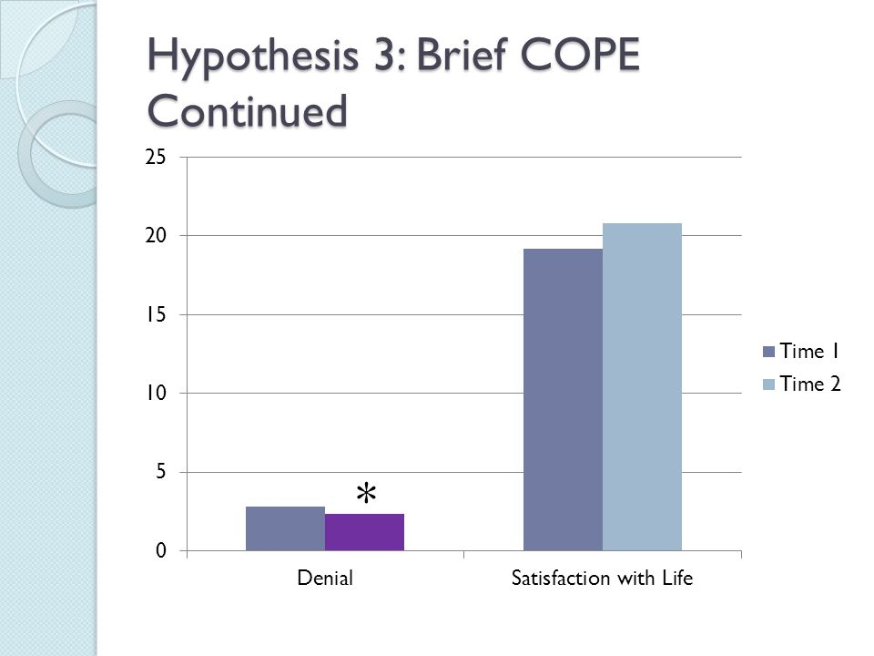 Hypothesis 3: Brief COPE Continued