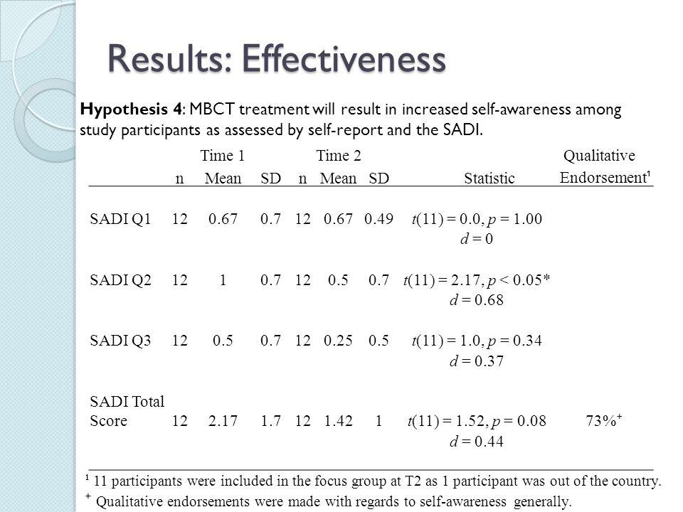 Results: Effectiveness Time 1Time 2 Qualitative nMeanSD nMeanSD Statistic Endorsement ¹ SADI Q1120.670.7120.670.49t(11) = 0.0, p = 1.00 d = 0 SADI Q21
