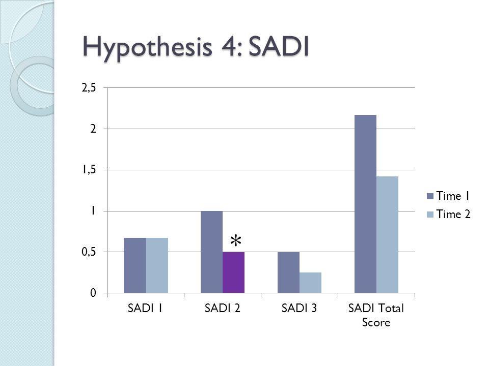 Hypothesis 4: SADI
