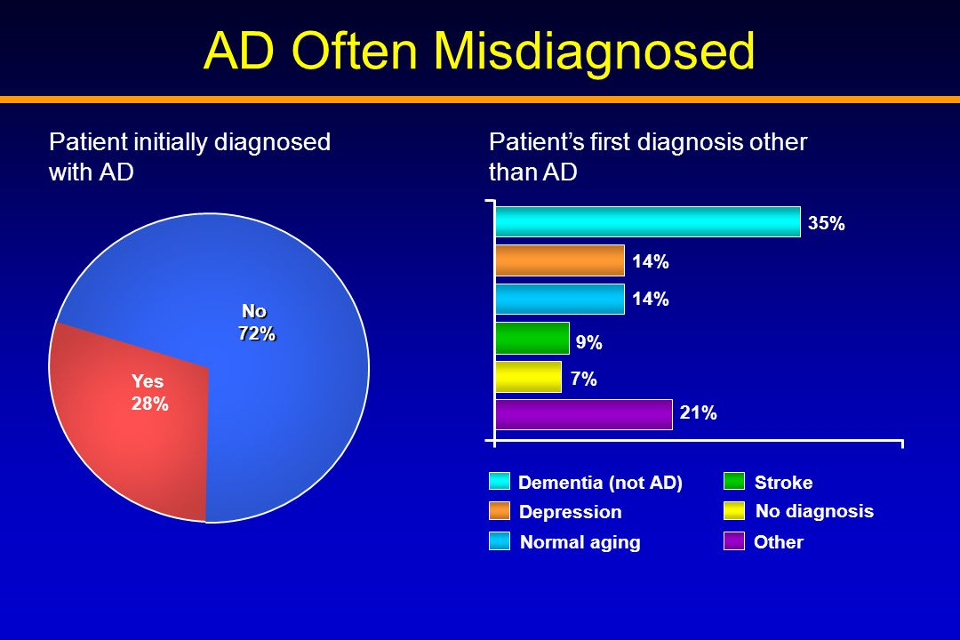 AD Often Misdiagnosed Patient initially diagnosed with AD Patient's first diagnosis other than AD Yes 28% No 72% 21% 7% 9% 14% 35% Normal aging Depression No diagnosis Dementia (not AD)Stroke Other