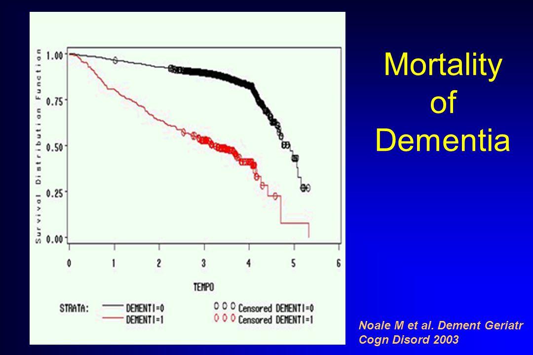 Mortality of Dementia Noale M et al. Dement Geriatr Cogn Disord 2003
