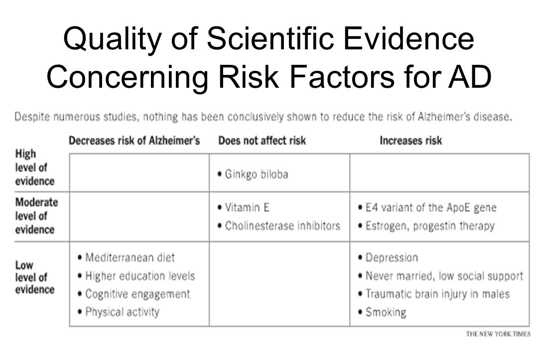 Quality of Scientific Evidence Concerning Risk Factors for AD