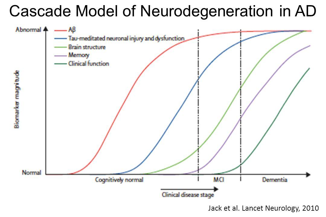 Jack et al. Lancet Neurology, 2010 Cascade Model of Neurodegeneration in AD