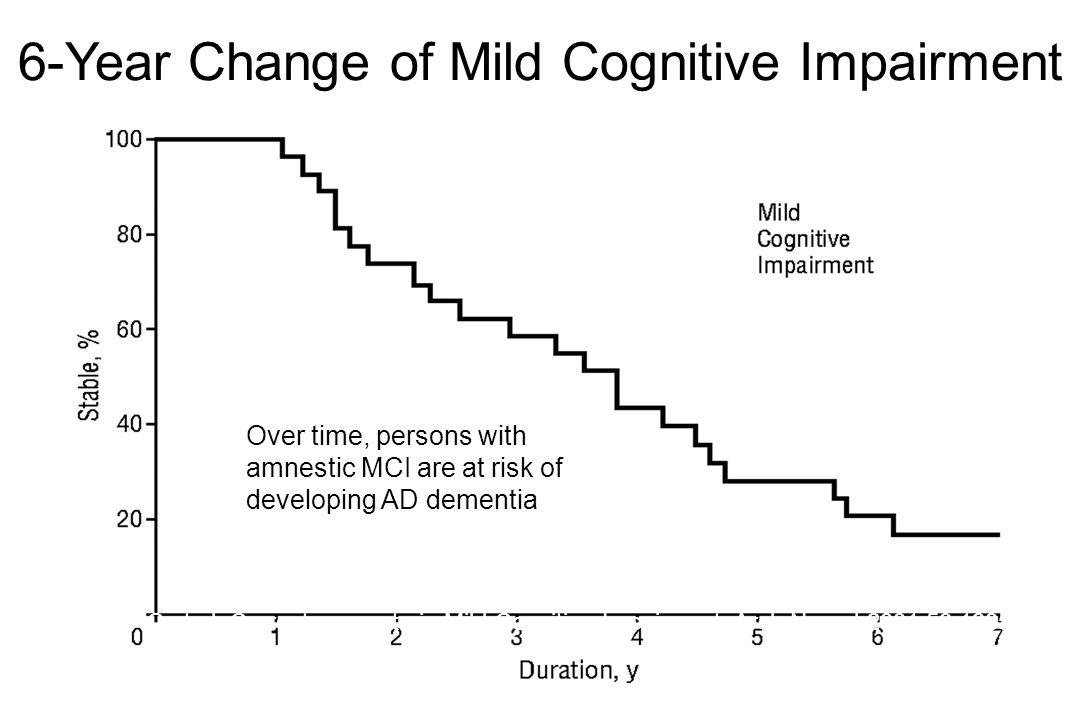 Petersen RC et al. Current concepts in Mild Cognitive Impairment.