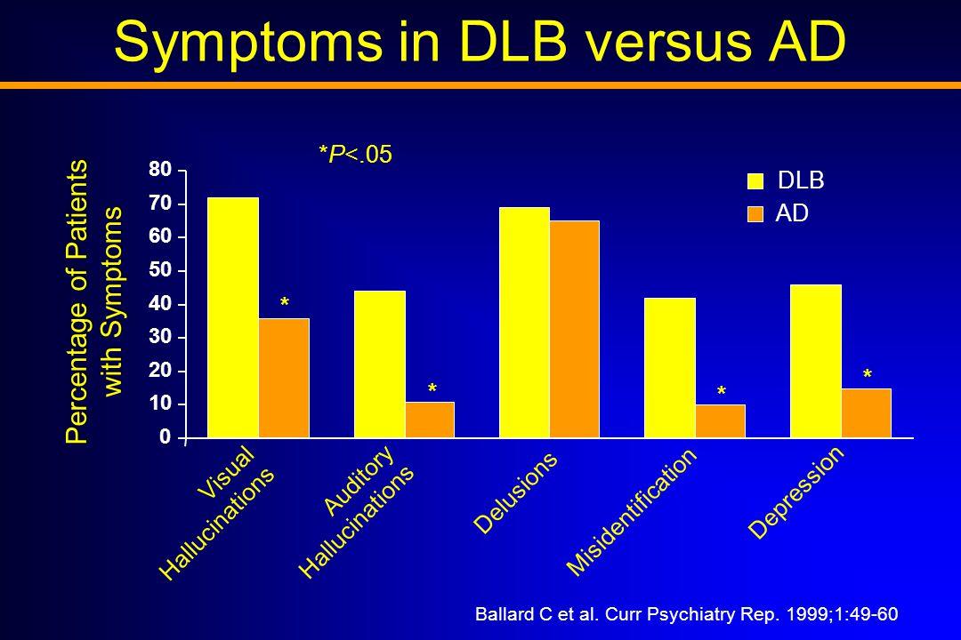 * * * * Ballard C et al. Curr Psychiatry Rep.