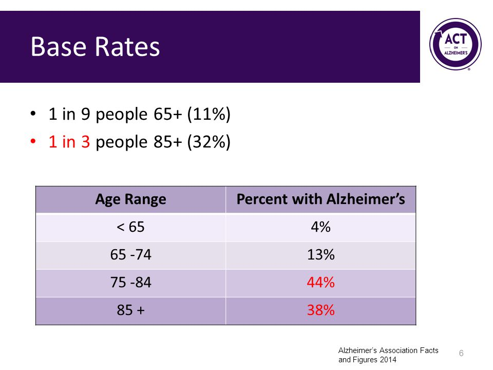 Base Rates 1 in 9 people 65+ (11%) 1 in 3 people 85+ (32%) 6 Age RangePercent with Alzheimer's < 654%4% 65 -7413% 75 -8444% 85 +38% Alzheimer's Association Facts and Figures 2014