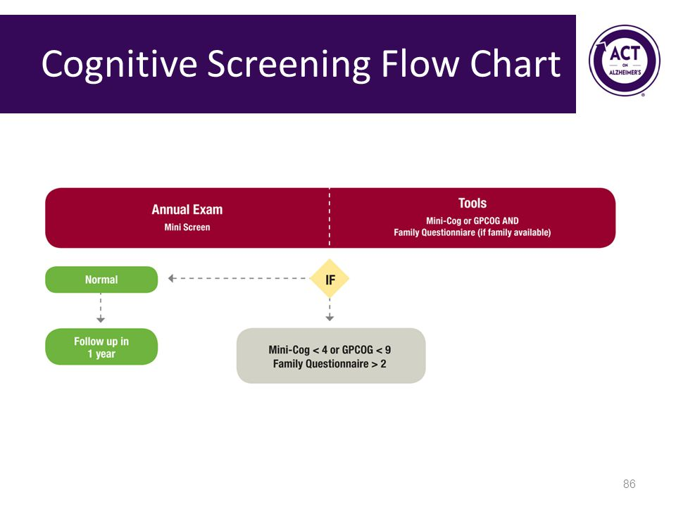 Cognitive Screening Flow Chart 86