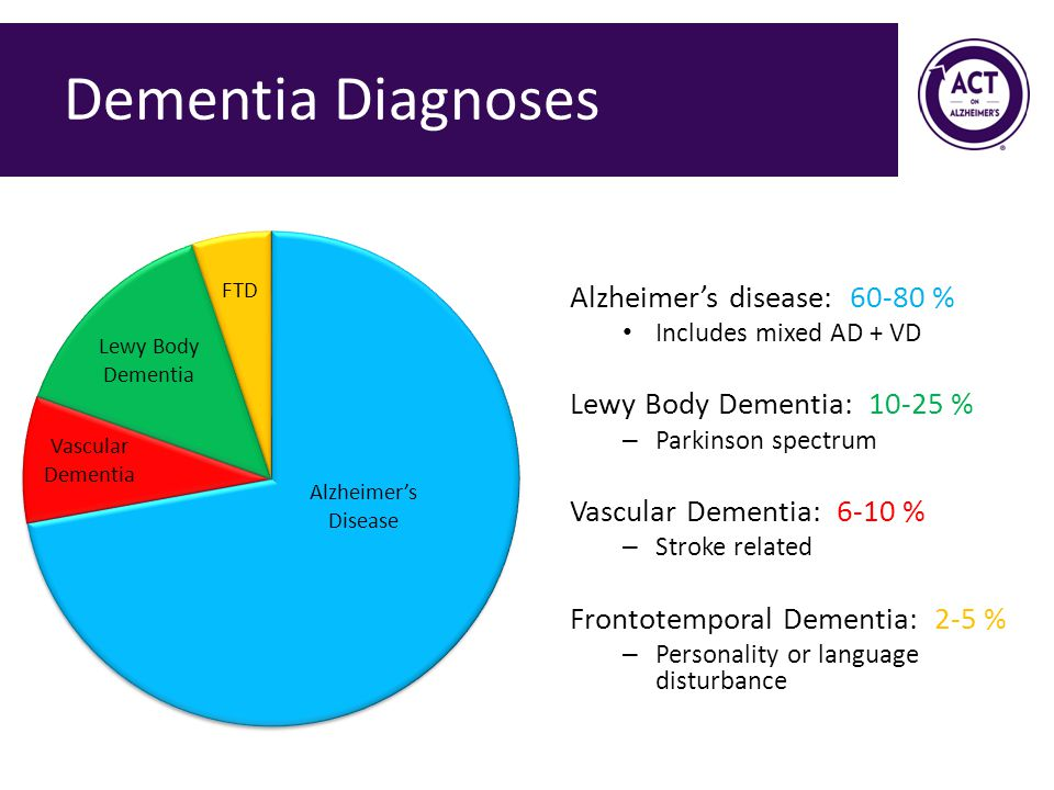 Dementia Diagnoses Alzheimer's disease: 60-80 % Includes mixed AD + VD Lewy Body Dementia: 10-25 % – Parkinson spectrum Vascular Dementia: 6-10 % – Stroke related Frontotemporal Dementia: 2-5 % – Personality or language disturbance