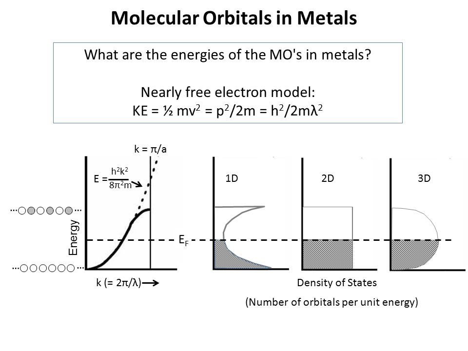 Molecular Orbitals in Metals What are the energies of the MO's in metals? Nearly free electron model: KE = ½ mv 2 = p 2 /2m = h 2 /2mλ 2 Energy k (= 2