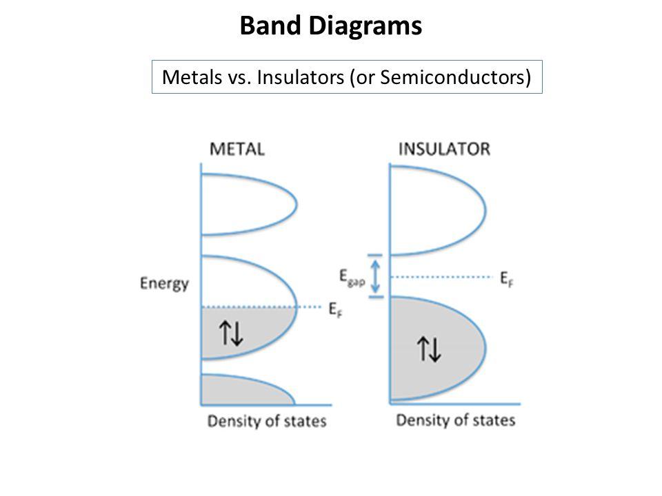 Band Diagrams Metals vs. Insulators (or Semiconductors)