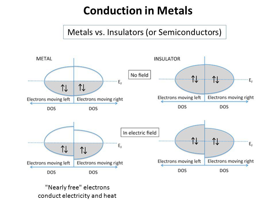 Conduction in Metals Metals vs. Insulators (or Semiconductors)