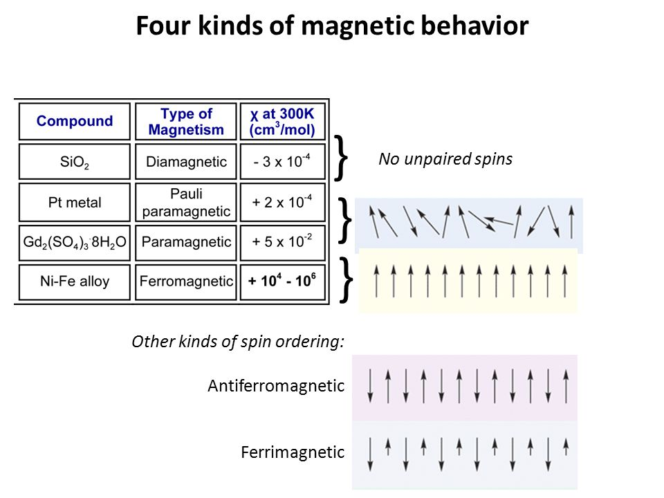 Four kinds of magnetic behavior } } } No unpaired spins Other kinds of spin ordering: Antiferromagnetic Ferrimagnetic