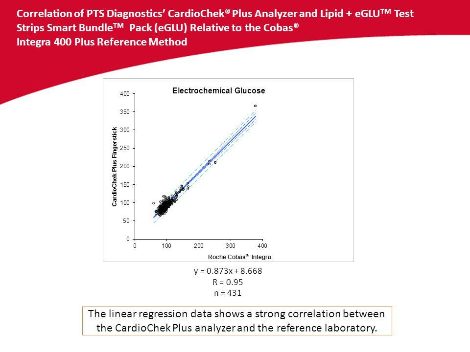 Correlation of PTS Diagnostics' CardioChek® Plus Analyzer and Lipid + eGLU TM Test Strips Smart Bundle TM Pack (eGLU) Relative to the Cobas® Integra 4