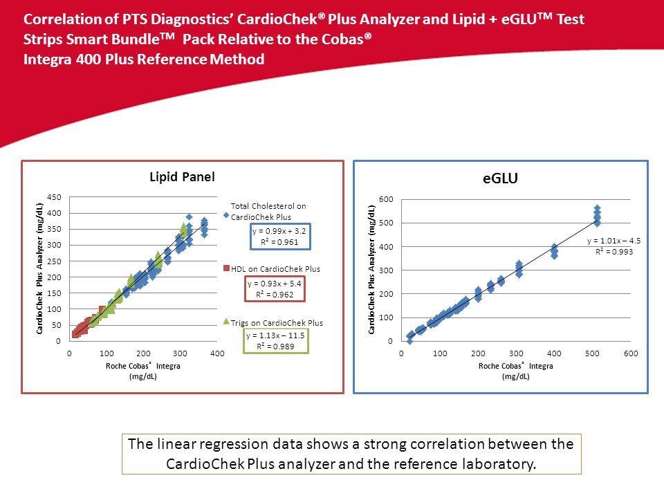 Correlation of PTS Diagnostics' CardioChek® Plus Analyzer and Lipid + eGLU TM Test Strips Smart Bundle TM Pack Relative to the Cobas® Integra 400 Plus