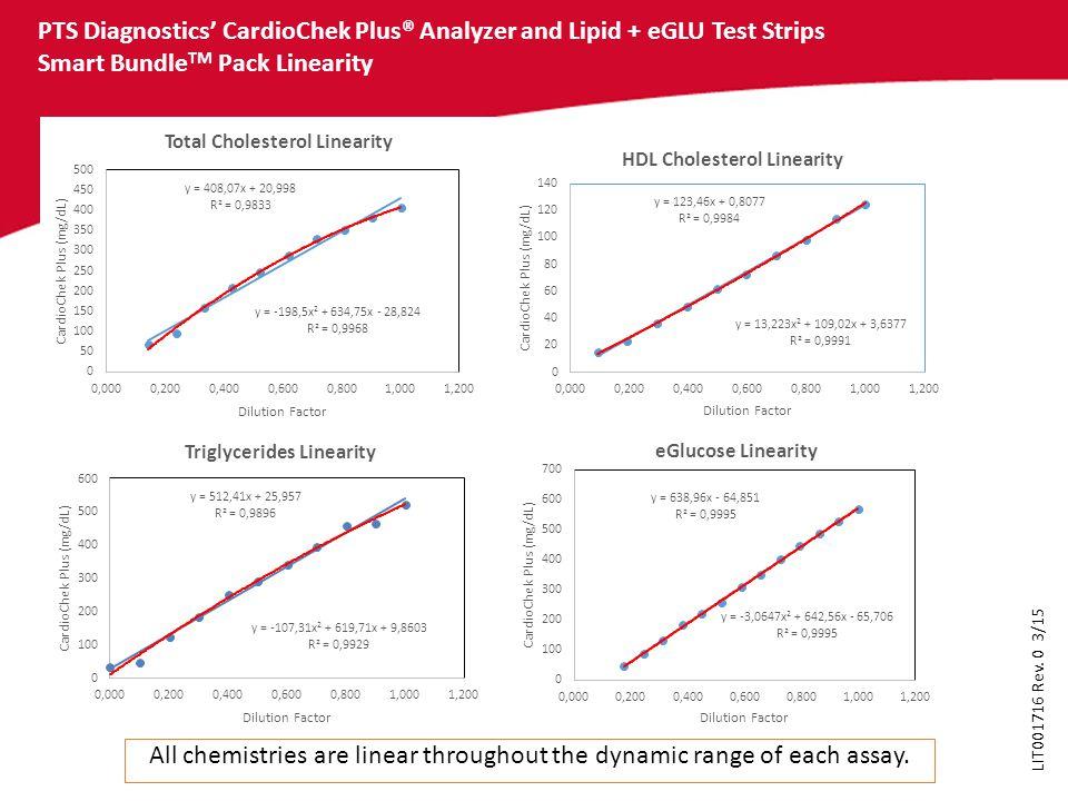 PTS Diagnostics' CardioChek Plus® Analyzer and Lipid + eGLU Test Strips Smart Bundle TM Pack Linearity All chemistries are linear throughout the dynam