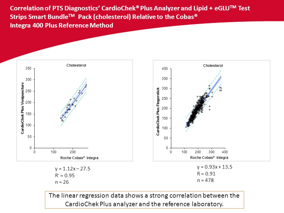 Correlation of PTS Diagnostics' CardioChek® Plus Analyzer and Lipid + eGLU TM Test Strips Smart Bundle TM Pack (HDL cholesterol) Relative to the Cobas® Integra 400 Plus Reference Method The linear regression data shows a strong correlation between the CardioChek Plus analyzer and the reference laboratory.