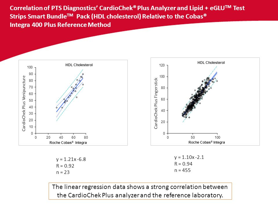 Correlation of PTS Diagnostics' CardioChek® Plus Analyzer and Lipid + eGLU TM Test Strips Smart Bundle TM Pack (HDL cholesterol) Relative to the Cobas