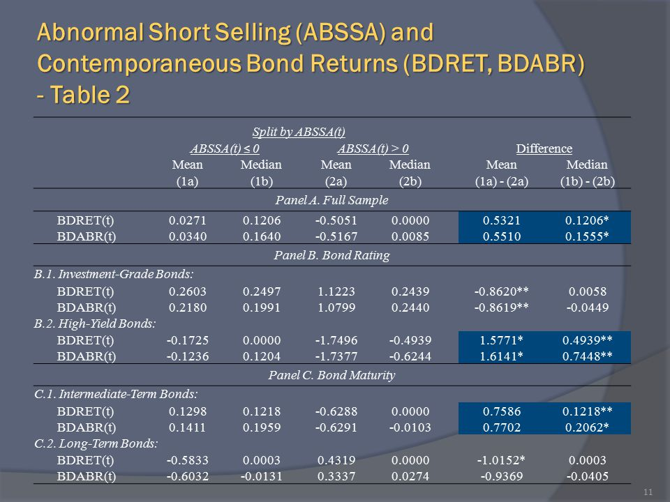 Abnormal Short Selling (ABSSA) and Contemporaneous Bond Returns (BDRET, BDABR) - Table 2 11 Split by ABSSA(t) ABSSA(t) ≤ 0 ABSSA(t) > 0Difference Mean