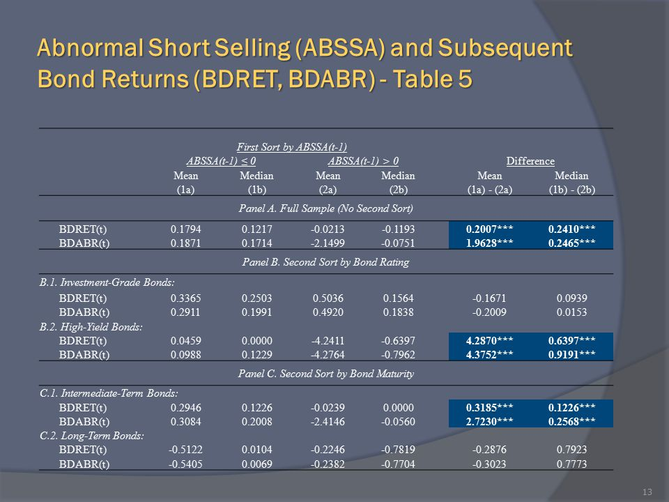 Abnormal Short Selling (ABSSA) and Subsequent Bond Returns (BDRET, BDABR) - Table 5 13 First Sort by ABSSA(t-1) ABSSA(t-1) ≤ 0ABSSA(t-1) > 0Difference