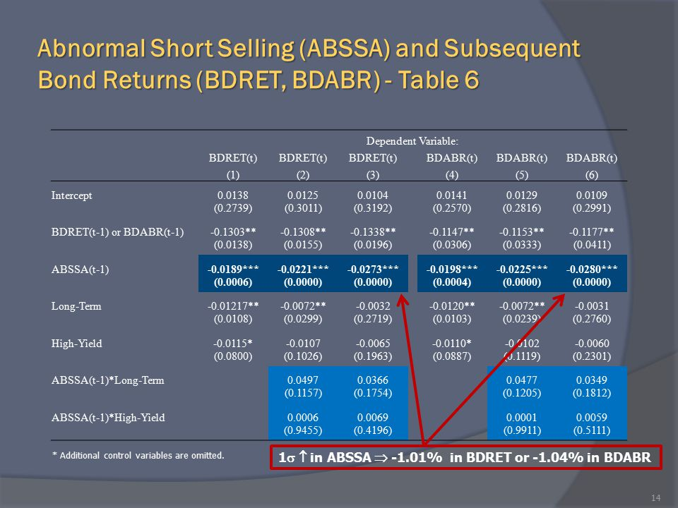 Abnormal Short Selling (ABSSA) and Subsequent Bond Returns (BDRET, BDABR) - Table 6 14 Dependent Variable: BDRET(t) BDABR(t) (1)(2)(3) (4)(5)(6) Inter
