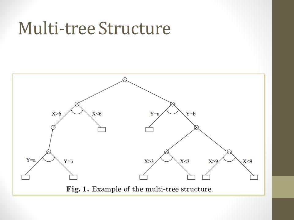 Multi-tree Structure