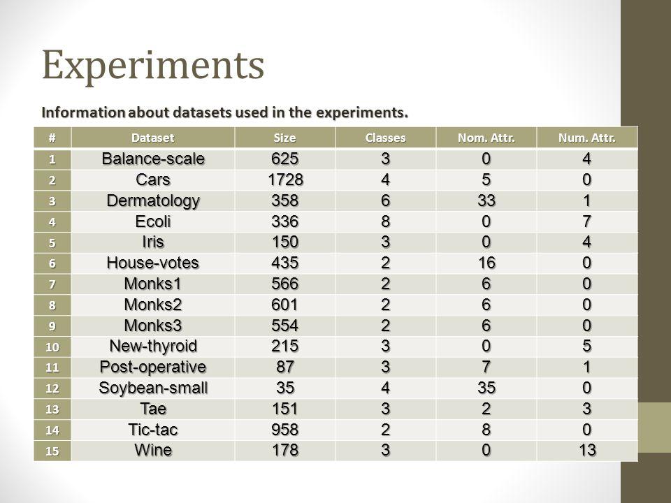 Experiments #DatasetSizeClasses Nom. Attr. Num. Attr.