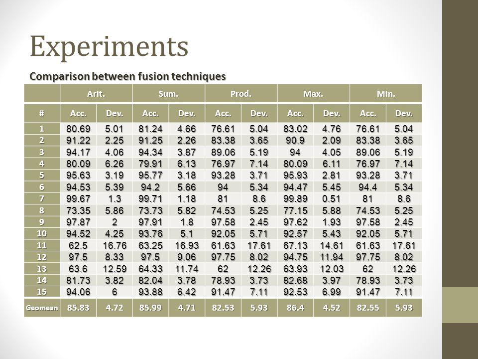Experiments Arit.Sum.Prod.Max.Min. #Acc.Dev.Acc.Dev.Acc.Dev.Acc.Dev.Acc.Dev.