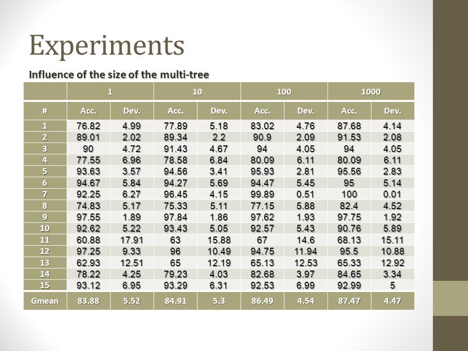 Experiments 1101001000 #Acc.Dev.Acc.Dev.Acc.Dev.Acc.Dev.