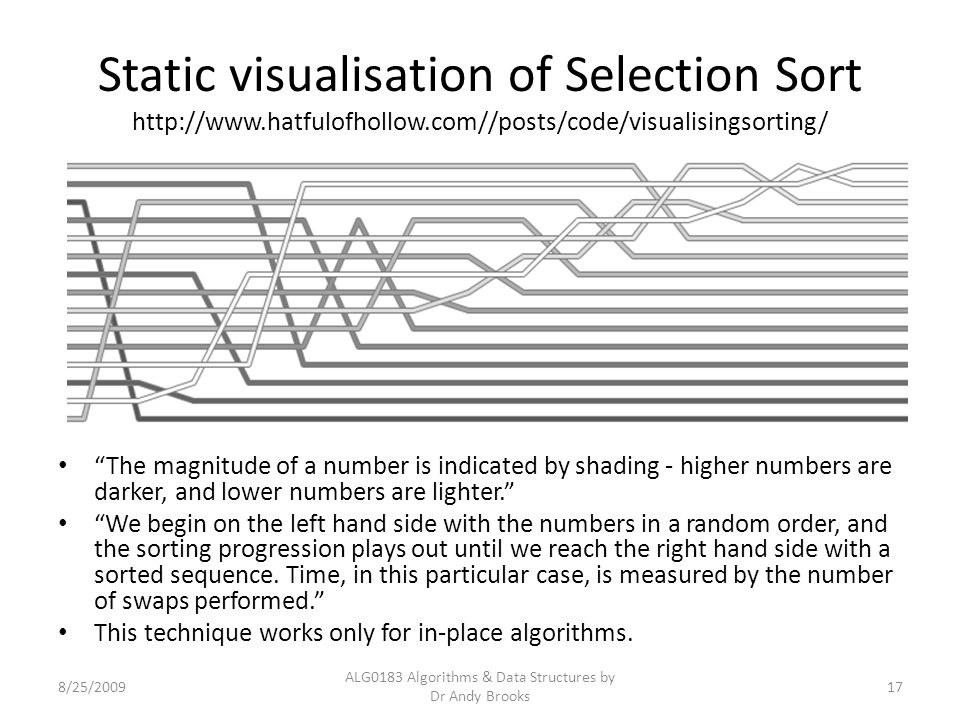 "Static visualisation of Selection Sort http://www.hatfulofhollow.com//posts/code/visualisingsorting/ ""The magnitude of a number is indicated by shadin"