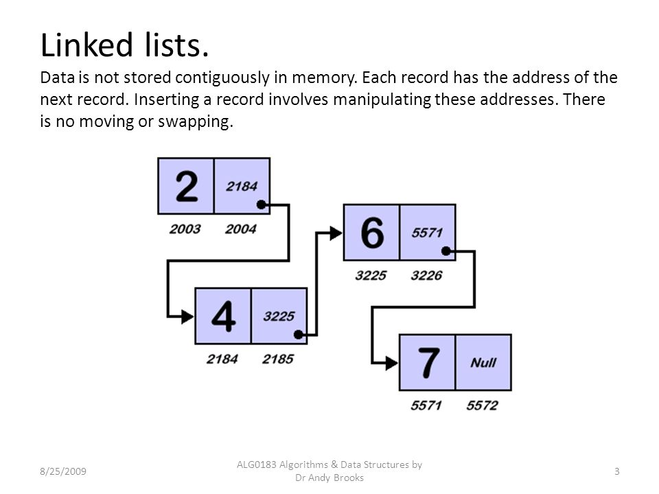 Linked lists. Data is not stored contiguously in memory. Each record has the address of the next record. Inserting a record involves manipulating thes
