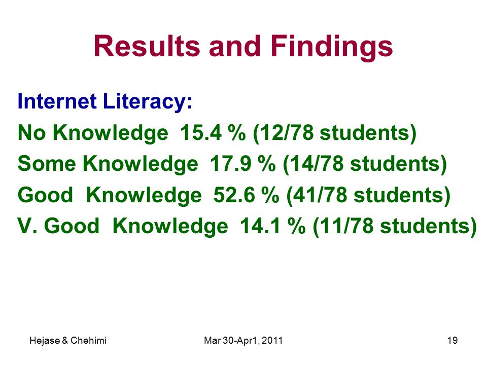 Hejase & ChehimiMar 30-Apr1, 201119 Results and Findings Internet Literacy: No Knowledge 15.4 % (12/78 students) Some Knowledge 17.9 % (14/78 students) Good Knowledge 52.6 % (41/78 students) V.