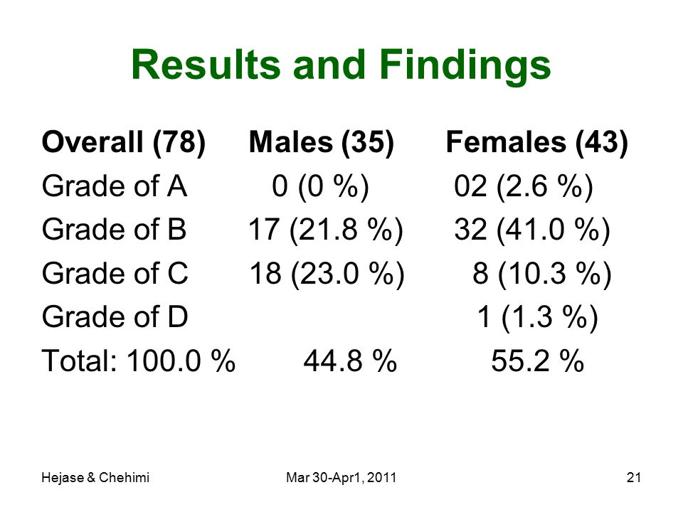Hejase & ChehimiMar 30-Apr1, 201121 Results and Findings Overall (78) Males (35) Females (43) Grade of A 0 (0 %) 02 (2.6 %) Grade of B 17 (21.8 %) 32 (41.0 %) Grade of C 18 (23.0 %) 8 (10.3 %) Grade of D 1 (1.3 %) Total: 100.0 % 44.8 % 55.2 %