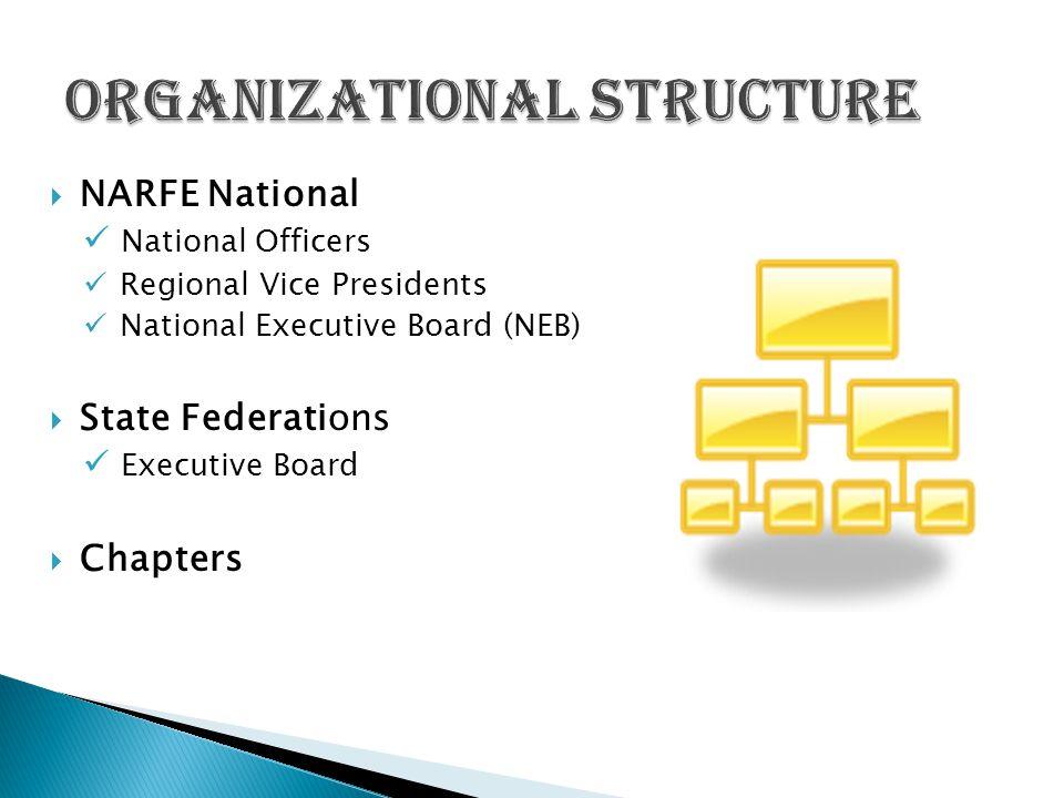 Washington FEDERATION EXECUTIVE BOARD Federation President District Vice Presidents (5)TreasurerSecretaryVice PresidentImmediate Past President